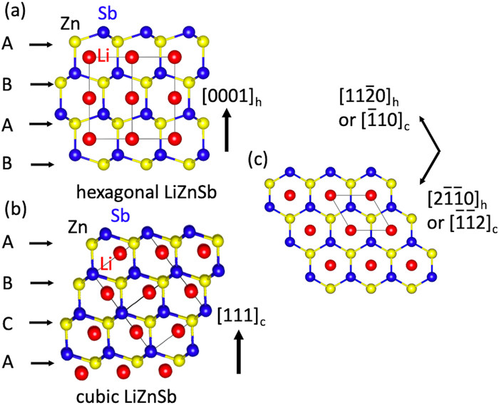 Crystal structures of hexagonal and cubic LiZnSb.