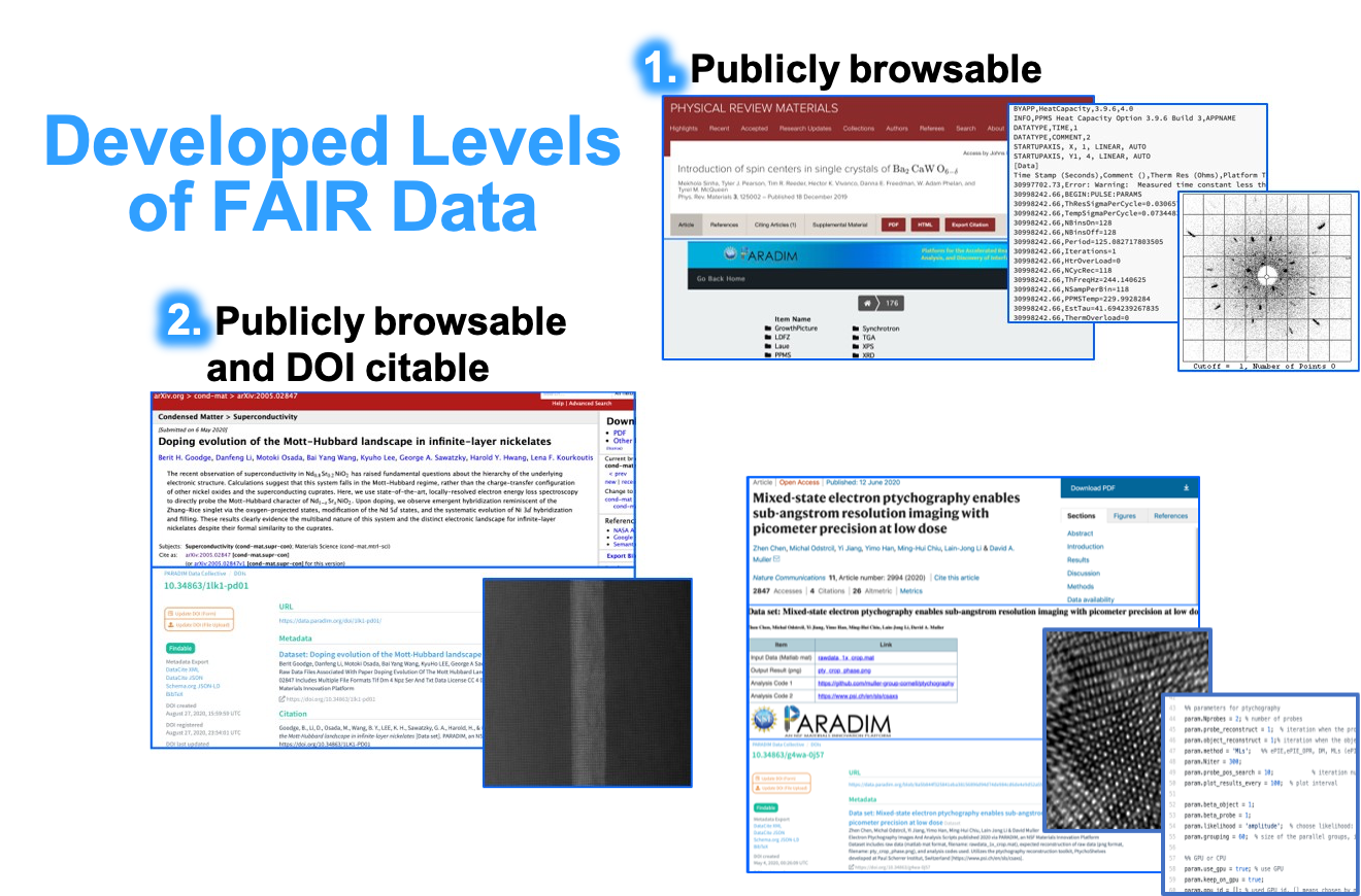FAIR Data Tools